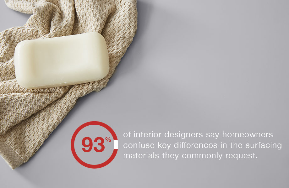 93% of interior designers agree that homeowners get confused on common surface materials
